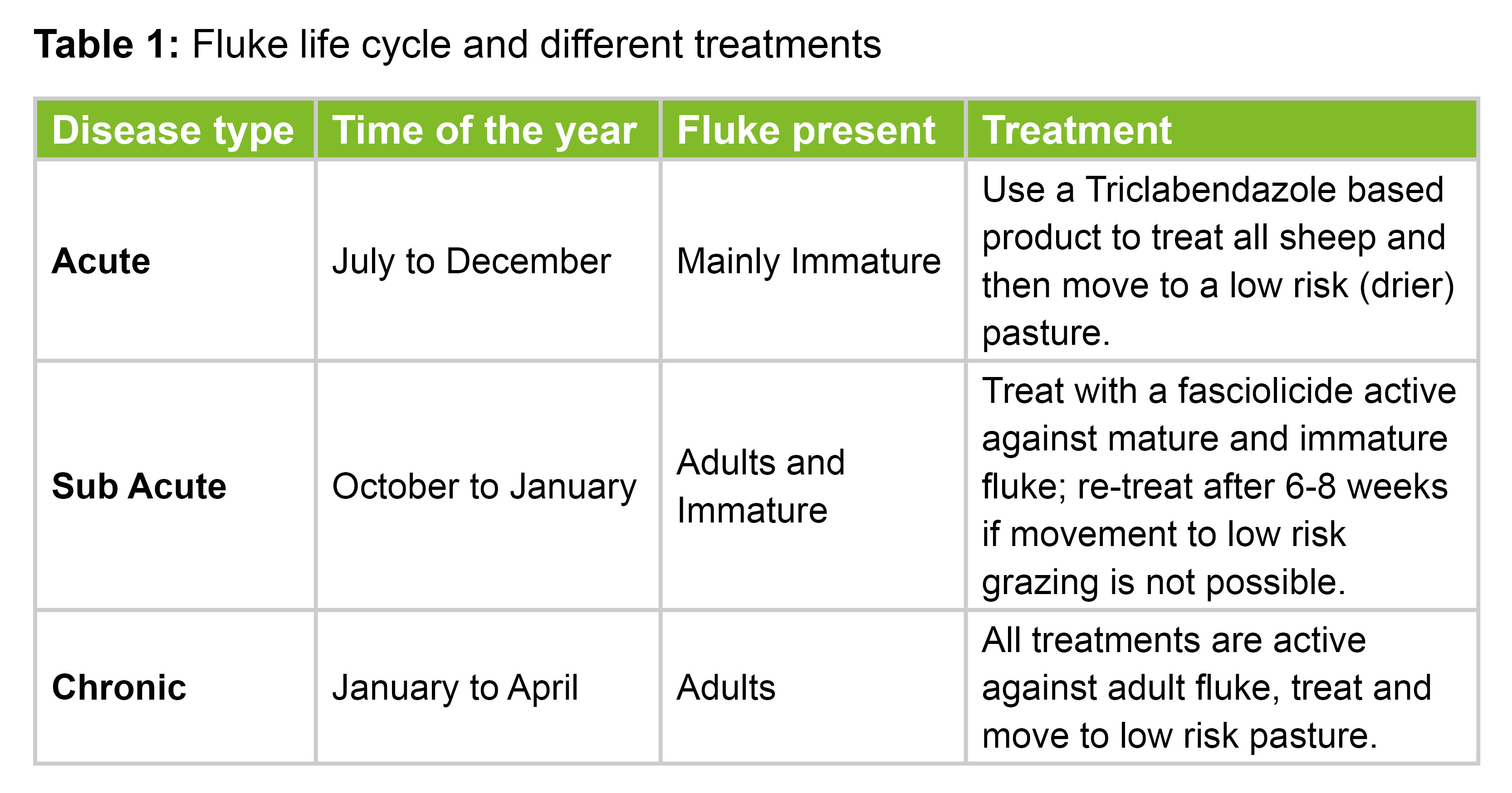 Fluke Life cycle and different treatments