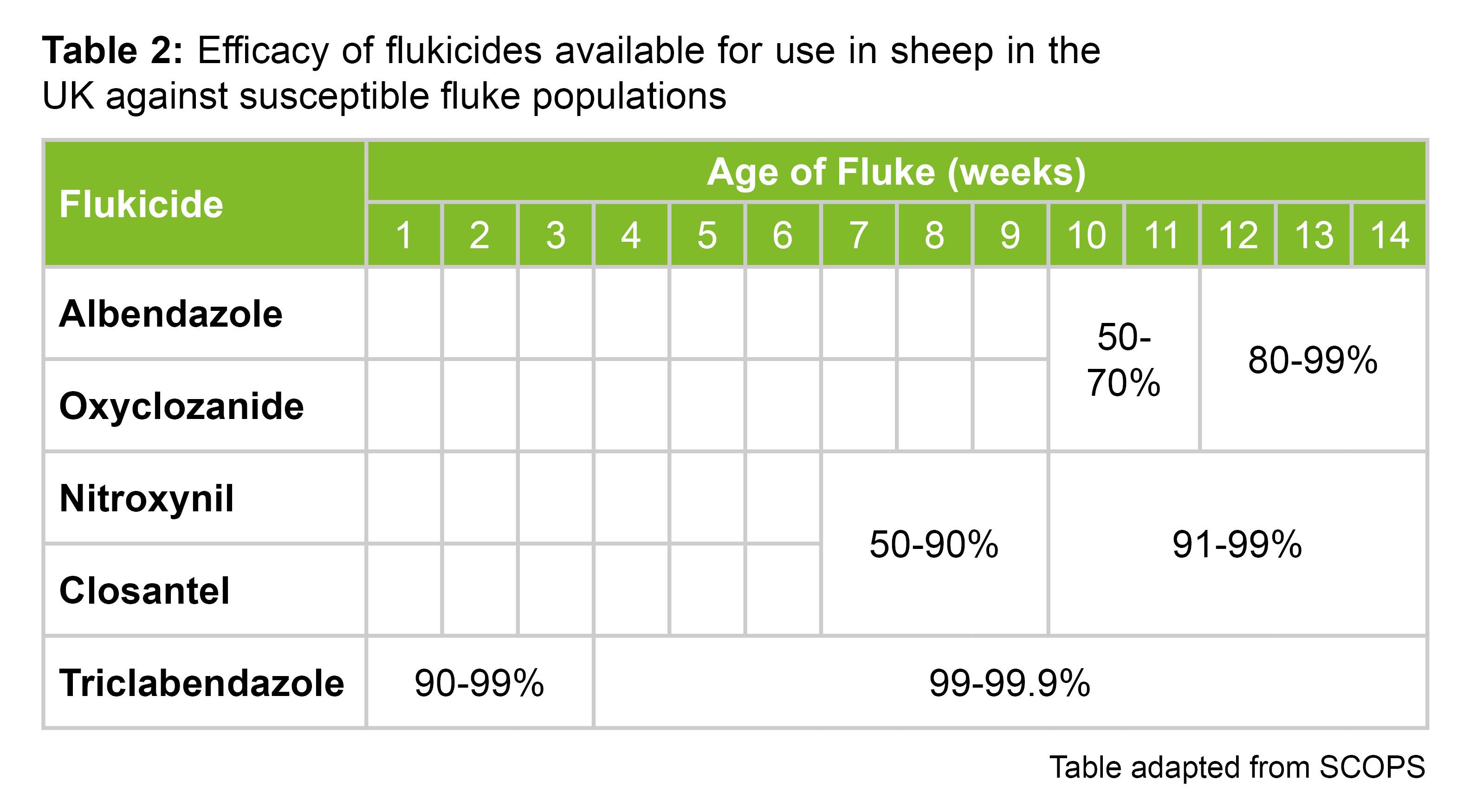 Efficacy of Flukicides