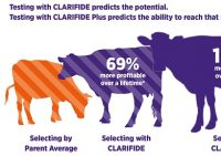 Clarifide Genomic Testing