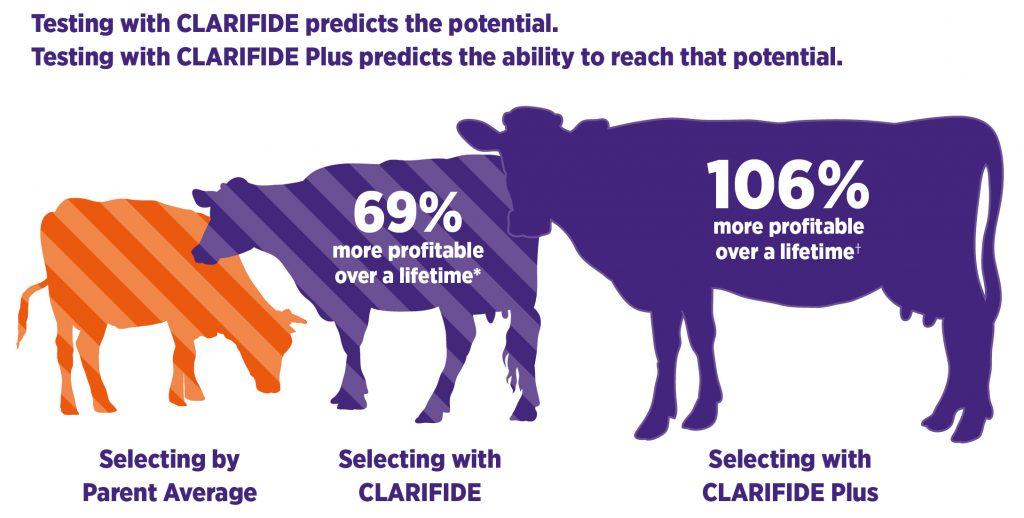 Clarifide Plus Genomic Testing
